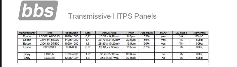 microdisplay-transmissive-panels-overview